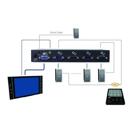 VSVA-S401, 4-Ports VGA Switch med Audio & RS232