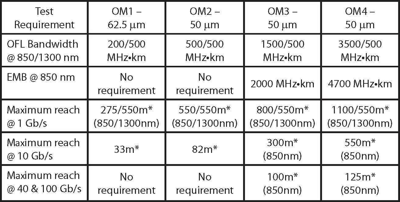 OM1-OM2-OM3-OM4-Comparison