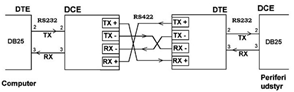 RS422_full_duplex