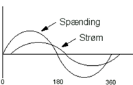 spaending_stroem