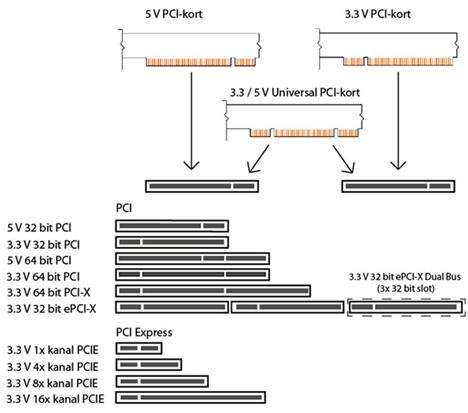 PCI-Express_tegning