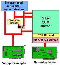 virtual-com