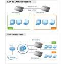 Ethernet over 2-wire med GSHDSL, op til 6,7 km router over telefonlinje