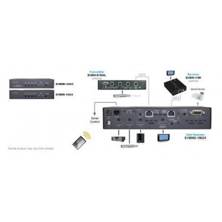 EVBMN-1502X, 4K2K HDMI CAT5 Output Gate Repeater med IR, GUI & RS232 udvidelse (med Ethernet)