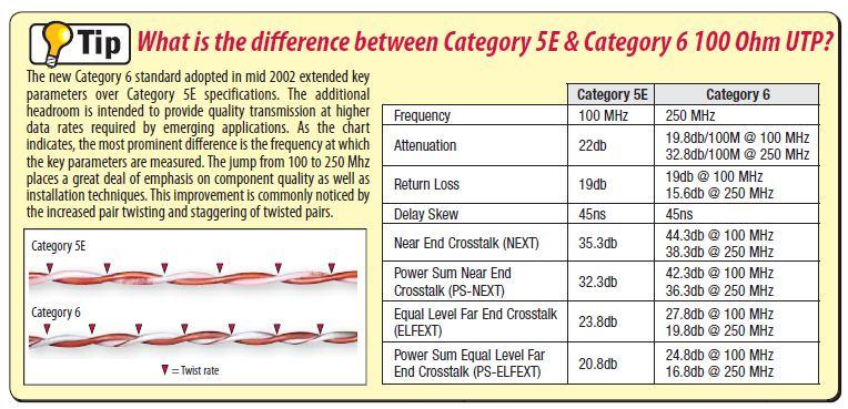Hvad er forskellen på cat5e og cat6